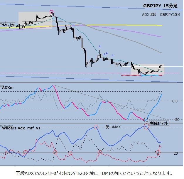 ADX比較 GBPJPY15分