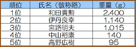 20181110_1_チヌ_rank1