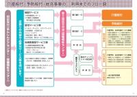 介護保険パンフレット フロー図