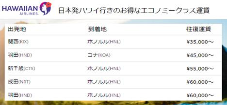 ハワイアン航空は、日本発ハワイ行きでセールを開催、ホノルル往復35,000~、コナ往復45,000~!