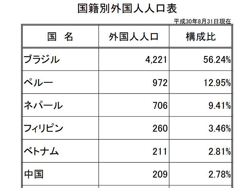 2018-10-大泉町-外国人