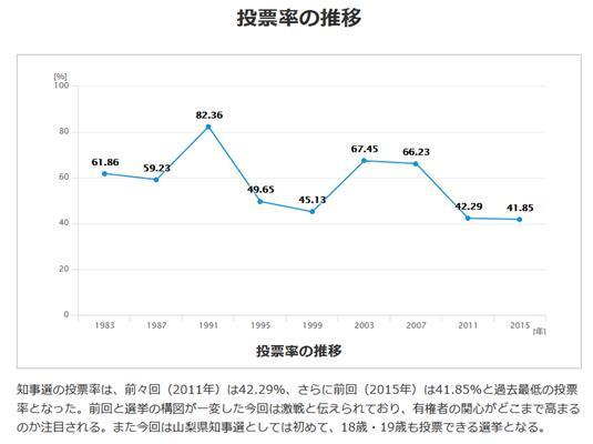 2019-01-投票率の推移