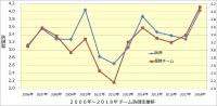 2006年~2018年チーム防御率優勝チームとの比較