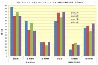 2015~2018対戦相手別先制点と勝敗比較