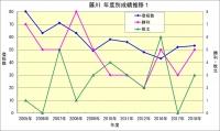 藤川年度成績推移1