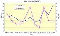 藤川年度成績推移2