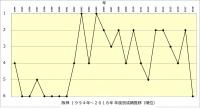 阪神1994年~2018年年度別成績推移(順位)