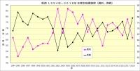 阪神1994年~2018年年度別成績推移(勝利・敗戦)
