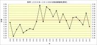 阪神1994年~2018年年度別成績推移(勝率)