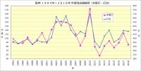 阪神1994年~2018年年度別成績推移(本塁打・打点)