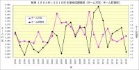 阪神1994年~2018年年度別成績推移(打率・防御率)