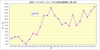 阪神1994年~2018年年度別成績推移(奪三振数 )