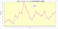 阪神1994年~2018年年度別成績推移(盗塁数 )