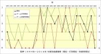 阪神1994年~2018年年度別成績推移(順位・打率順位・防御率順位)