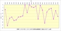阪神1994年~2018年年度別成績推移(首位とのゲーム差 )
