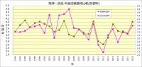 阪神-読売_1994~2018成績比較_防御率