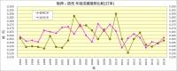 阪神-読売_1994~2018成績比較_打率