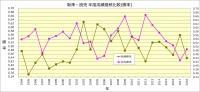 阪神-読売_1994~2018成績比較_勝率