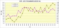 阪神-読売_1994~2018成績比較_奪三振