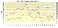 阪神-読売_1994~2018成績比較_本塁打