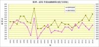 阪神-読売_1994~2018成績比較_与四球
