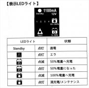 LED説明x