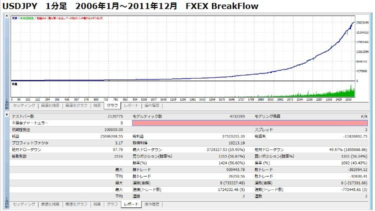 FXEX BreakFlow