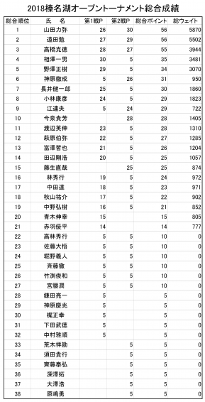 2018榛名湖オープン総合成績