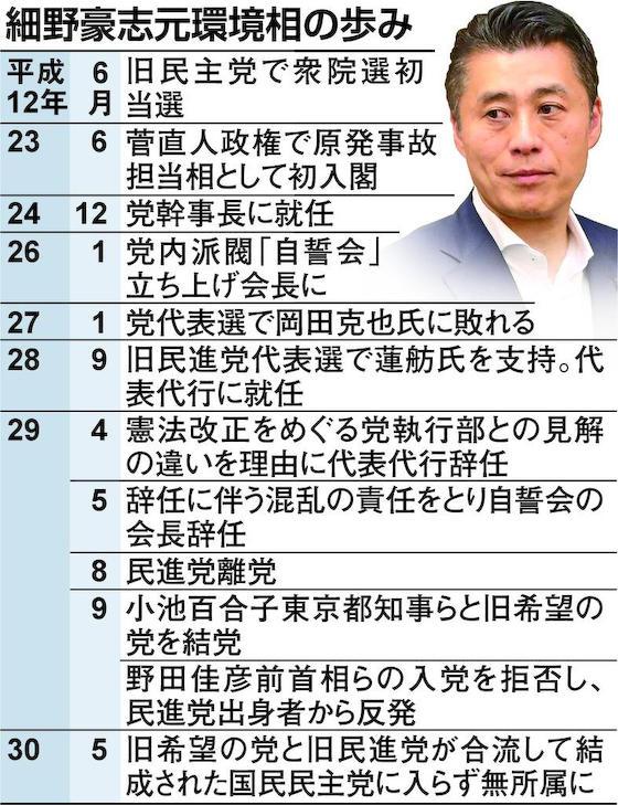 細野豪志 民主党 希望の党 モナ男