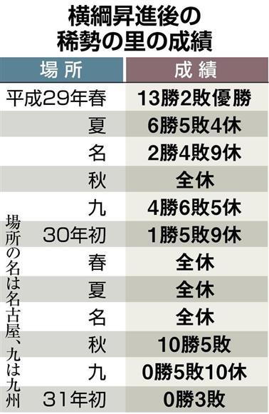 横綱・稀勢の里、現役引退 … 19年ぶりの日本人横綱として一手に重圧を受けるが、横綱での通算成績36勝36敗97休。相撲界に横綱の権威回復の重い課題