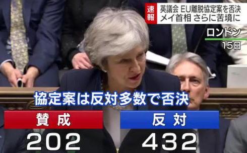 イギリス議会、EU離脱協定案を賛成202票・反対432票の大差で否決 … 英政府は議会に対し3日以内に代替案を示す必要、有効な案を示せるかどうかは不透明