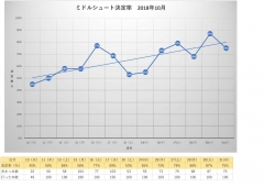 月別ミドルシュート決定率2018年10月