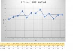 2018年12月・月別ミドルシュート決定率