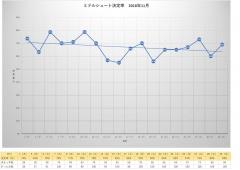 2018年11月・月別ミドルシュート決定率