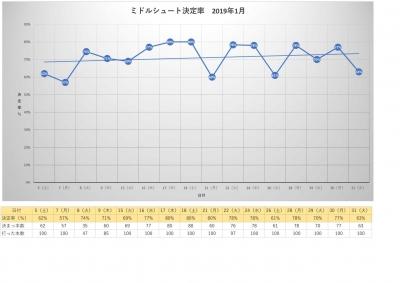 2019年1月・月別ミドルシュート決定率