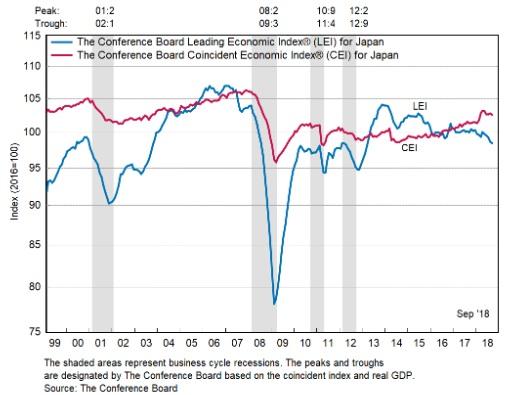 日本 景気先行指数 景気一致指数