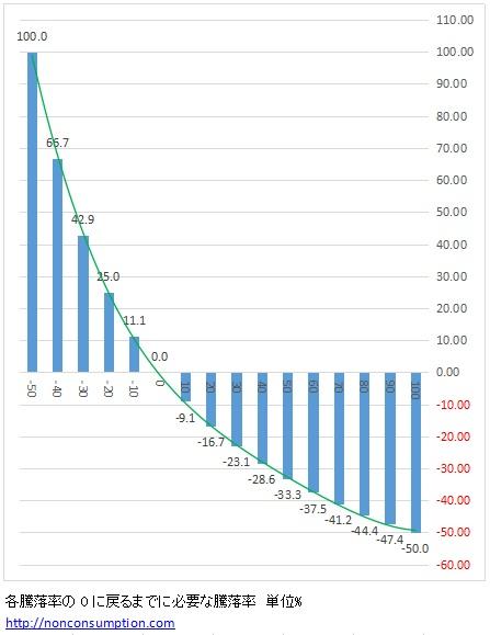 騰落率 グラフ リカバリー