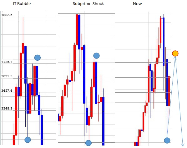 NASDAQ 戻り高値 フィボナッチ
