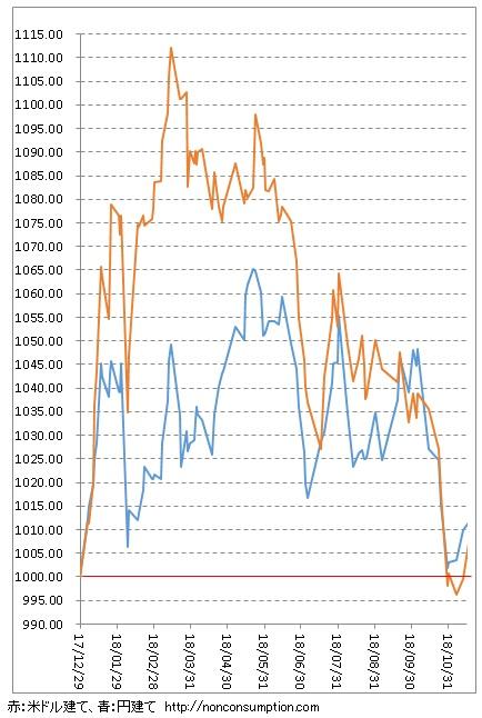 パフォーマンス ポートフォリオ 株式投資