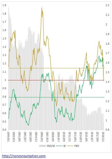 PBR バフェット指数 バリュエーション