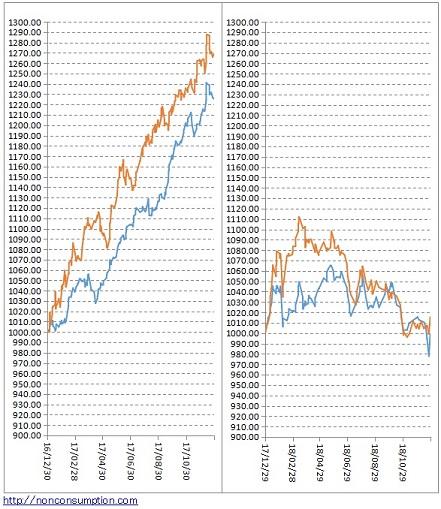 資産運用 年間パフォーマンス グラフ