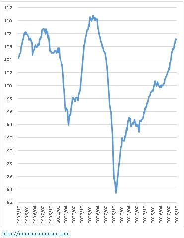 米国 景気指数 カンファレンスボード
