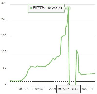日経平均株価 PER 最高値