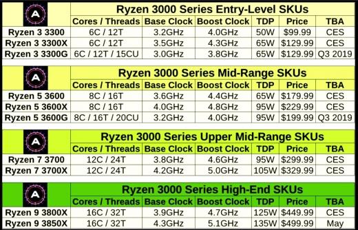 Ryzen 3000 series (2018年12月5日)