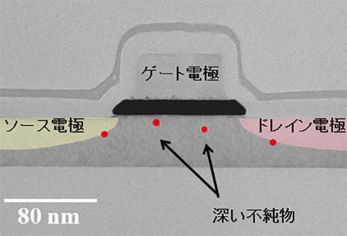 シリコン量子ビットの高温動作に成功