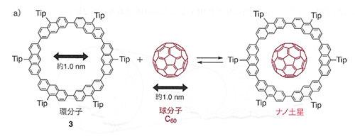 炭素と水素で作る土星形分子