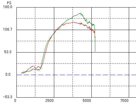 CX-3 18L NORMAL vs ADVANCE POWER