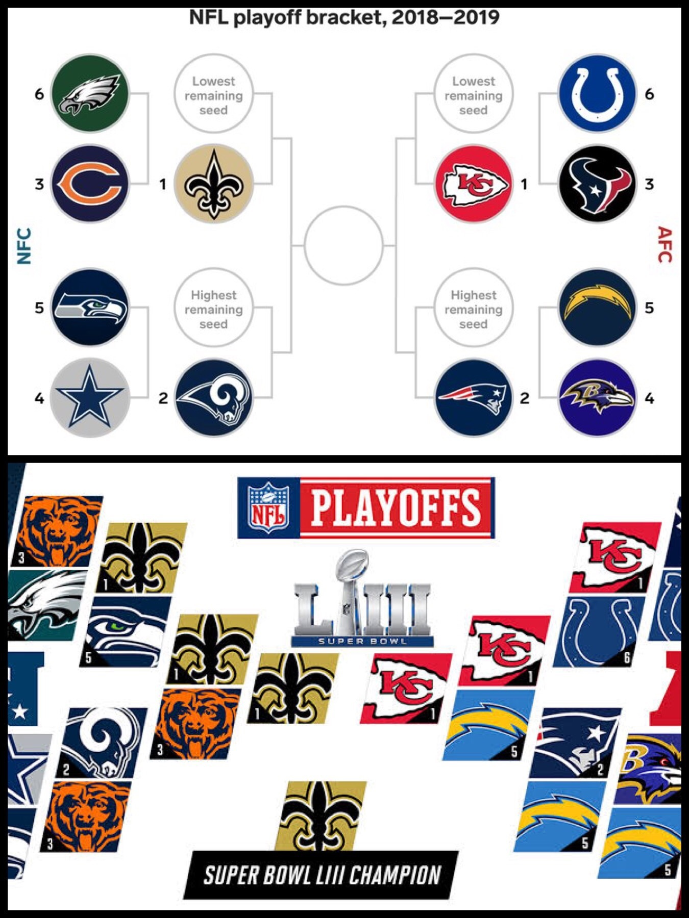 NFL 2018-2019 プレイオフ