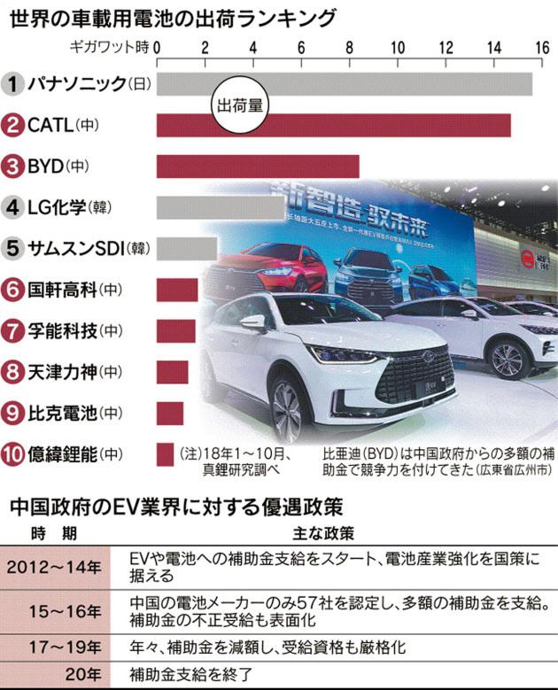 日経 中国EV電池 2020問題