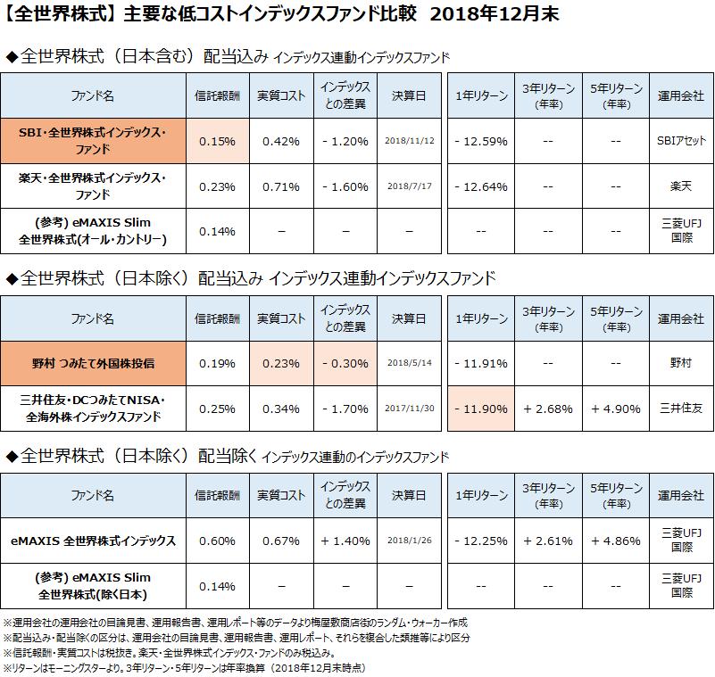 全世界株式クラスの主要なインデックスファンドについて、2018年12月末で比較